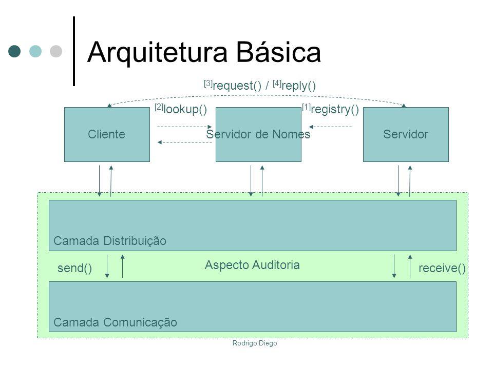Rodrigo Diego Aspecto Auditoria Arquitetura Básica Camada Comunicação ClienteServidor de NomesServidor [2] lookup() [1] registry() Camada Distribuição