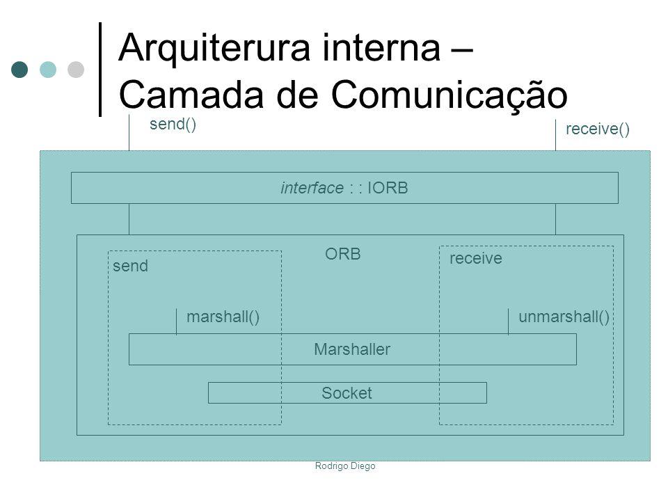Rodrigo Diego Arquiterura interna – Camada de Comunicação send() receive() interface : : IORB ORB Marshaller marshall()unmarshall() Socket send receiv