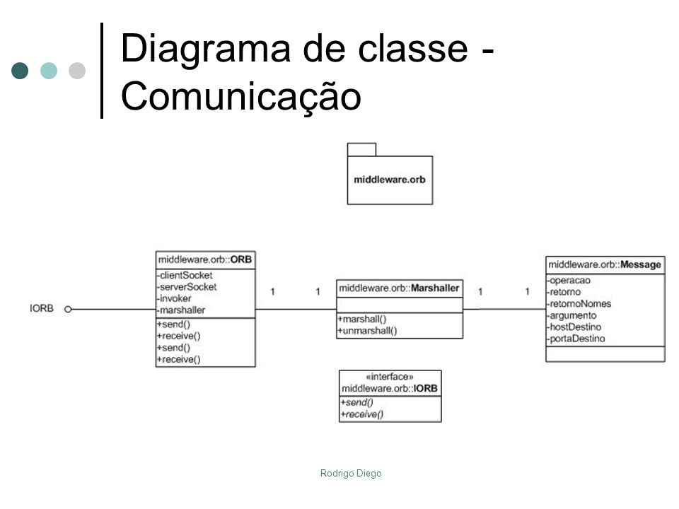 Rodrigo Diego Proxy ClienteProxy Nomes Aspecto Auditoria Arquiterura interna – Camada de Distribuição - Cliente send() lookup()registry() Interface::IServicoNomes lookup()registry() ORB send() op1()op2() Interface::IServicoCliente ORB op1() op2()