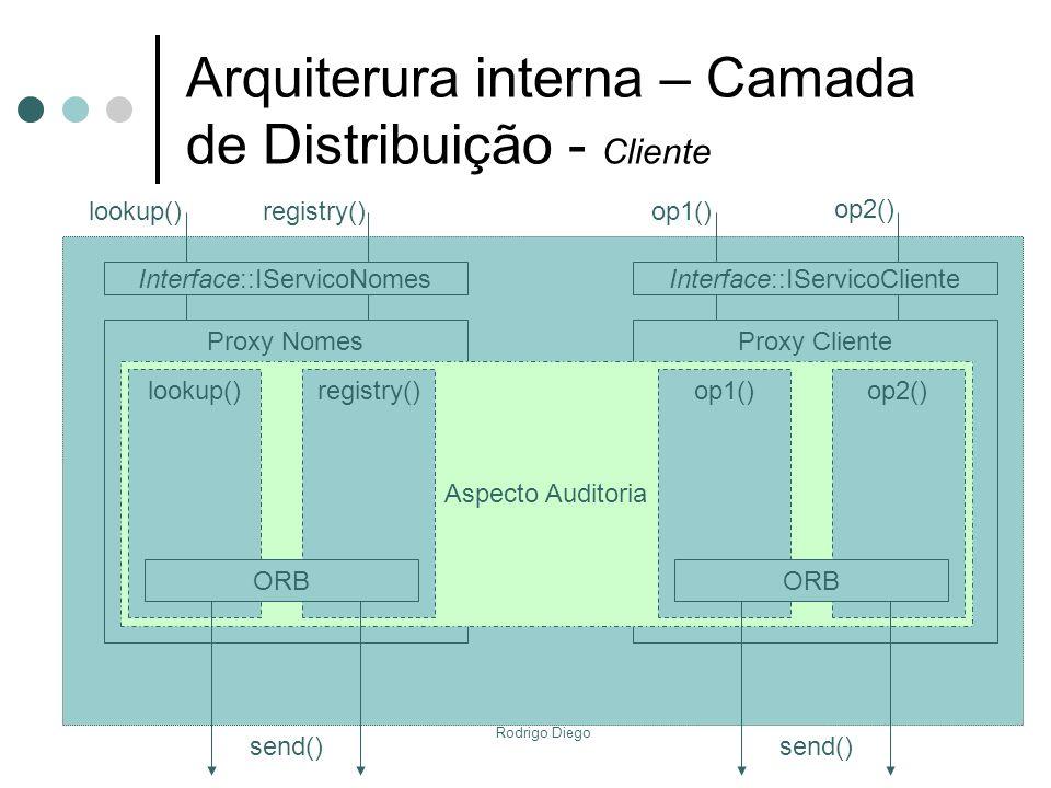 Rodrigo Diego Proxy ClienteProxy Nomes Aspecto Auditoria Arquiterura interna – Camada de Distribuição - Cliente send() lookup()registry() Interface::I