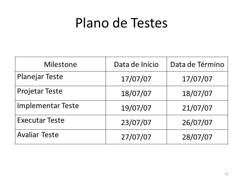 Plano de Testes MilestoneData de InícioData de Término Planejar Teste 17/07/07 Projetar Teste 18/07/07 Implementar Teste 19/07/0721/07/07 Executar Teste 23/07/0726/07/07 Avaliar Teste 27/07/0728/07/07 22