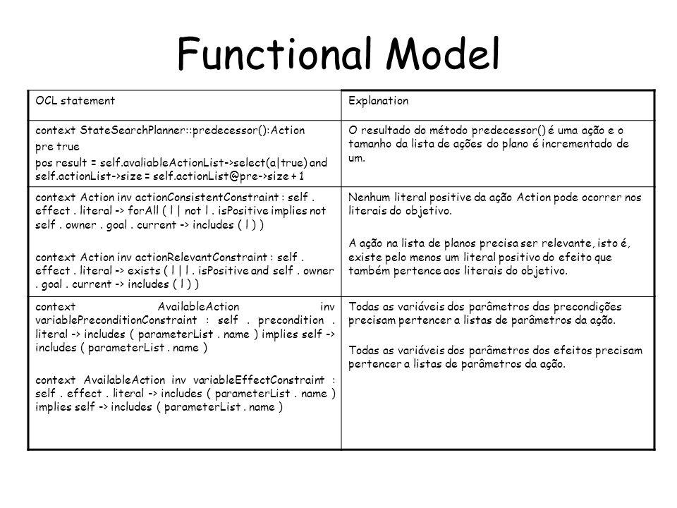Functional Model OCL statementExplanation context StateSearchPlanner::predecessor():Action pre true pos result = self.avaliableActionList->select(a|true) and self.actionList->size = self.actionList@pre->size + 1 O resultado do método predecessor() é uma ação e o tamanho da lista de ações do plano é incrementado de um.