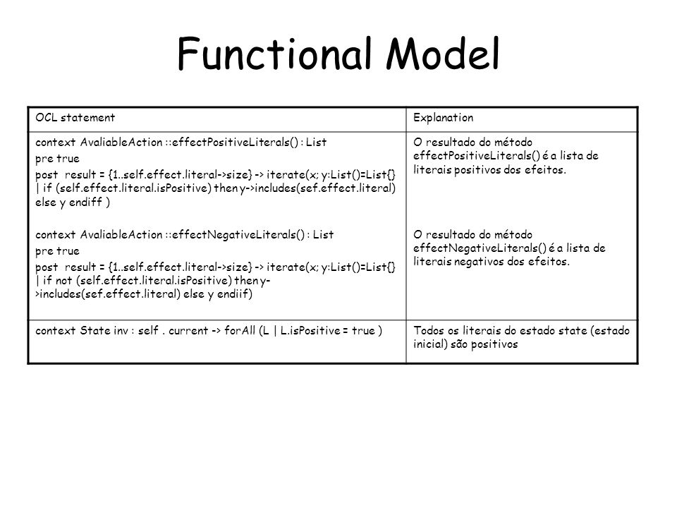 Functional Model OCL statementExplanation context AvaliableAction ::effectPositiveLiterals() : List pre true post result = {1..self.effect.literal->size} -> iterate(x; y:List()=List{} | if (self.effect.literal.isPositive) then y->includes(sef.effect.literal) else y endiff ) context AvaliableAction ::effectNegativeLiterals() : List pre true post result = {1..self.effect.literal->size} -> iterate(x; y:List()=List{} | if not (self.effect.literal.isPositive) then y- >includes(sef.effect.literal) else y endiif) O resultado do método effectPositiveLiterals() é a lista de literais positivos dos efeitos.