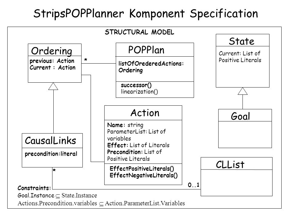 StripsPOPPlanner Komponent Specification STRUCTURAL MODEL Constraints: Goal.Instance  State.Instance Actions.Precondition.variables  Action.ParameterList.Variables Goal State Current: List of Positive Literals Action Name: string ParameterList: List of variables Effect: List of Literals Precondition: List of Positive Literals EffectPositiveLiterals() EffectNegativeLiterals() Ordering CausalLinks previous: Action Current : Action precondition:literal * 0..1 POPPlan listOfOrederedActions: Ordering successor() linearization() CLList *