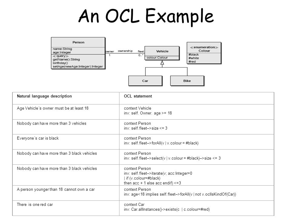 An OCL Example Natural language descriptionOCL statement Age Vehicle´s owner must be at least 18context Vehicle inv: self.