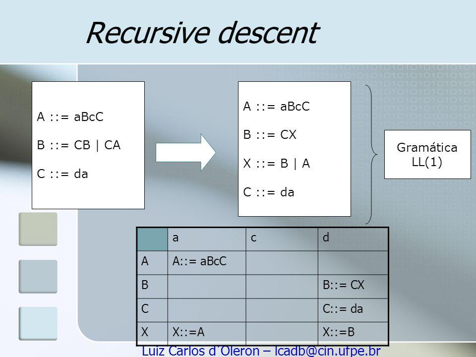 Luiz Carlos d´Oleron – lcadb@cin.ufpe.br Recursive descent A ::= aBcC B ::= CB | CA C ::= da A ::= aBcC B ::= CX X ::= B | A C ::= da acd AA::= aBcC B