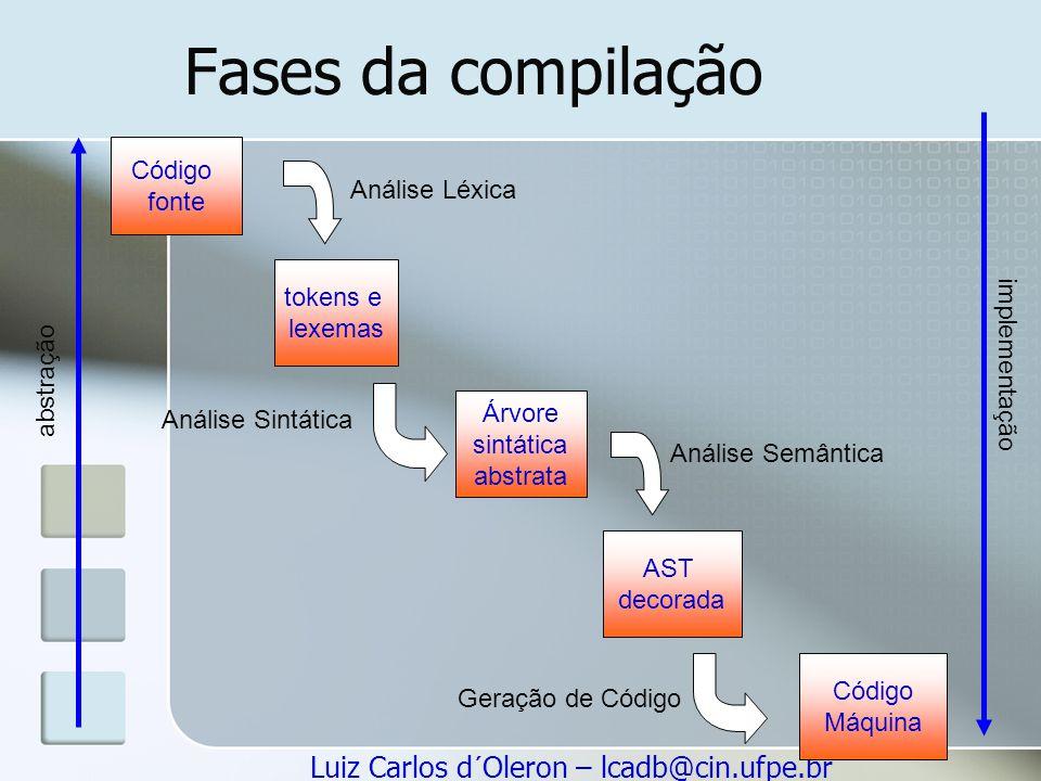 Luiz Carlos d´Oleron – lcadb@cin.ufpe.br Fases da compilação abstração implementação Código fonte tokens e lexemas Árvore sintática abstrata Código Má