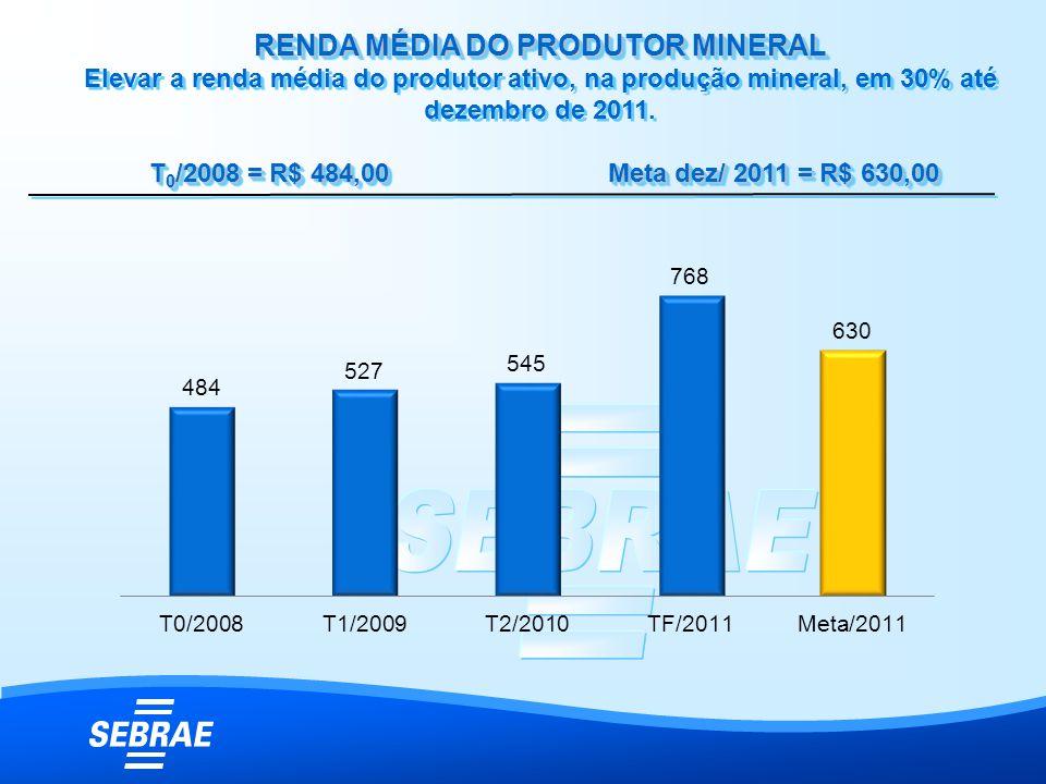 RENDA MÉDIA DO PRODUTOR MINERAL RENDA MÉDIA DO PRODUTOR MINERAL Elevar a renda média do produtor ativo, na produção mineral, em 30% até dezembro de 20