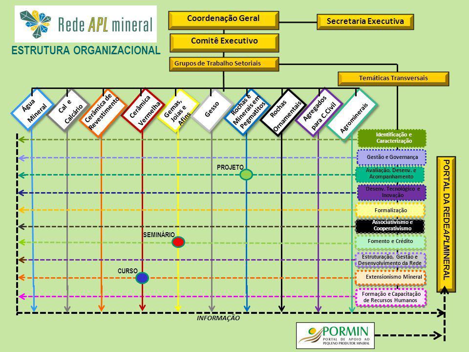 Rede Brasileira de Informação de Arranjos Produtivos Locais de Base Mineral Incluir a mais atualizada.