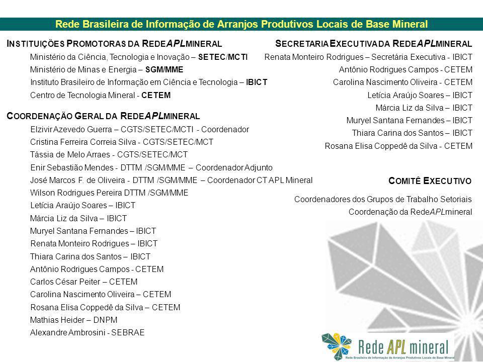 Rede Brasileira de Informação de Arranjos Produtivos Locais de Base Mineral Ações Externas Meta I NSTITUIÇÕES P ROMOTORAS DA R EDE APL MINERAL Ministério da Ciência, Tecnologia e Inovação – SETEC/MCTI Ministério de Minas e Energia – SGM/MME Instituto Brasileiro de Informação em Ciência e Tecnologia – IBICT Centro de Tecnologia Mineral - CETEM C OORDENAÇÃO G ERAL DA R EDE APL MINERAL Elzivir Azevedo Guerra – CGTS/SETEC/MCTI - Coordenador Cristina Ferreira Correia Silva - CGTS/SETEC/MCT Tássia de Melo Arraes - CGTS/SETEC/MCT Enir Sebastião Mendes - DTTM /SGM/MME – Coordenador Adjunto José Marcos F.