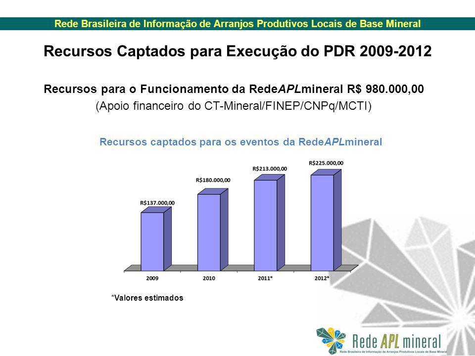 Rede Brasileira de Informação de Arranjos Produtivos Locais de Base Mineral Recursos Captados para Execução do PDR 2009-2012 Recursos para o Funcionamento da RedeAPLmineral R$ 980.000,00 (Apoio financeiro do CT-Mineral/FINEP/CNPq/MCTI) Recursos captados para os eventos da RedeAPLmineral *Valores estimados