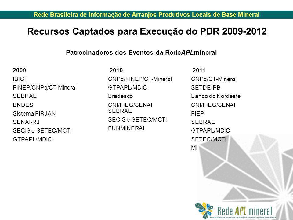 Rede Brasileira de Informação de Arranjos Produtivos Locais de Base Mineral Recursos Captados para Execução do PDR 2009-2012 2011 CNPq/CT-Mineral SETDE-PB Banco do Nordeste CNI/FIEG/SENAI FIEP SEBRAE GTPAPL/MDIC SETEC/MCTI MI Patrocinadores dos Eventos da RedeAPLmineral 2009 IBICT FINEP/CNPq/CT-Mineral SEBRAE BNDES Sistema FIRJAN SENAI-RJ SECIS e SETEC/MCTI GTPAPL/MDIC 2010 CNPq/FINEP/CT-Mineral GTPAPL/MDIC Bradesco CNI/FIEG/SENAI SEBRAE SECIS e SETEC/MCTI FUNMINERAL
