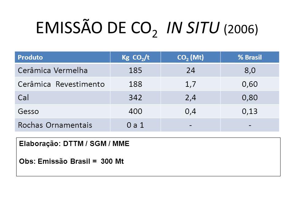 EMISSÃO DE CO 2 IN SITU (2006) ProdutoKg CO 2 /tCO 2 (Mt)% Brasil Cerâmica Vermelha185248,0 Cerâmica Revestimento1881,70,60 Cal3422,40,80 Gesso4000,40,13 Rochas Ornamentais0 a 1-- Elaboração: DTTM / SGM / MME Obs: Emissão Brasil = 300 Mt