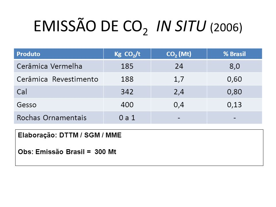 EMISSÃO DE CO 2 IN SITU (2006) ProdutoKg CO 2 /tCO 2 (Mt)% Brasil Cerâmica Vermelha185248,0 Cerâmica Revestimento1881,70,60 Cal3422,40,80 Gesso4000,40