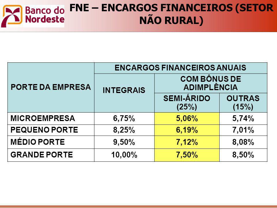 PORTE DA EMPRESA ENCARGOS FINANCEIROS ANUAIS INTEGRAIS COM BÔNUS DE ADIMPLÊNCIA SEMI-ÁRIDO (25%) OUTRAS (15%) MICROEMPRESA6,75%5,06%5,74% PEQUENO PORT