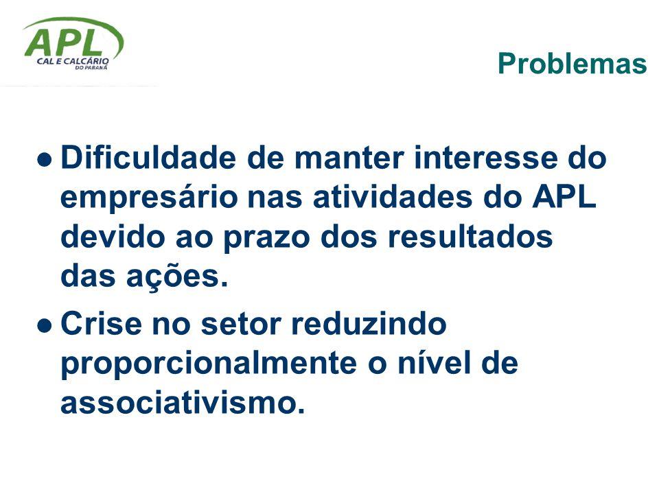Problemas Dificuldade de manter interesse do empresário nas atividades do APL devido ao prazo dos resultados das ações. Crise no setor reduzindo propo