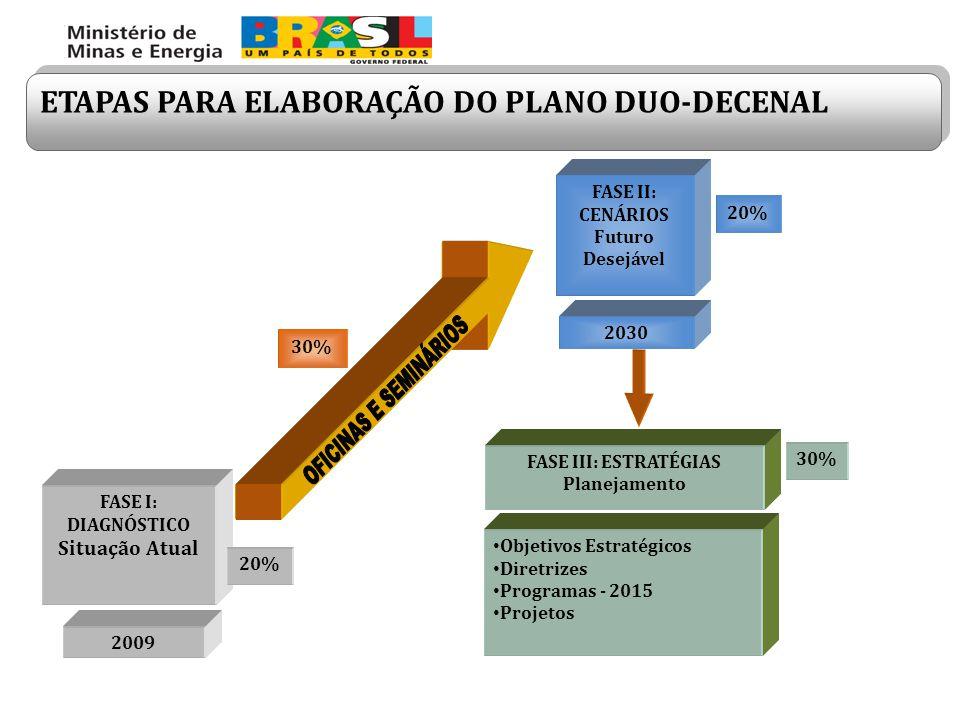 FASE II: CENÁRIOS Futuro Desejável FASE I: DIAGNÓSTICO Situação Atual 2009 2030 Objetivos Estratégicos Diretrizes Programas - 2015 Projetos FASE III: