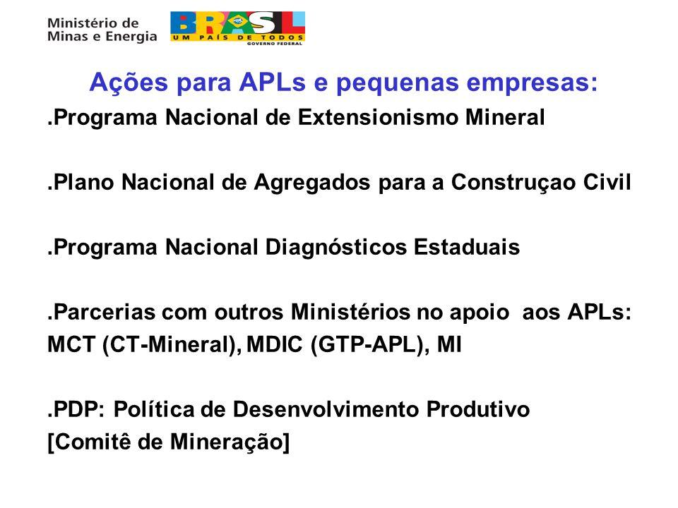 Ações para APLs e pequenas empresas:.Programa Nacional de Extensionismo Mineral.Plano Nacional de Agregados para a Construçao Civil.Programa Nacional