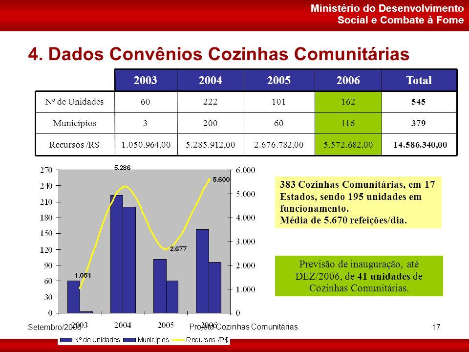 Ministério do Desenvolvimento Social e Combate à Fome Setembro/2006 Projeto Cozinhas Comunitárias 17 4.