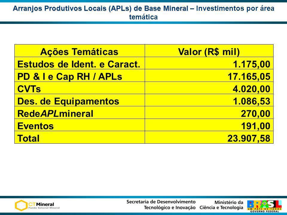 Arranjos Produtivos Locais (APLs) de Base Mineral Arranjos Produtivos Locais (APLs) de Base Mineral – Investimentos por área temática 23.907,58Total 1