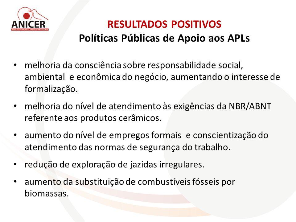 RESULTADOS POSITIVOS Políticas Públicas de Apoio aos APLs melhoria da consciência sobre responsabilidade social, ambiental e econômica do negócio, aumentando o interesse de formalização.