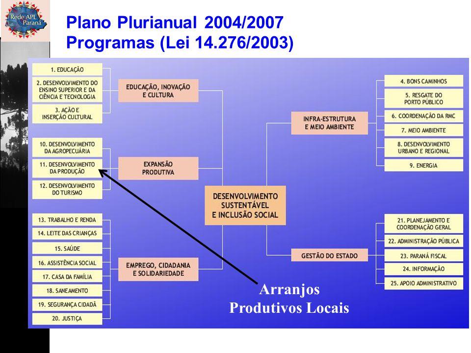 Plano Plurianual 2004/2007 Programas (Lei 14.276/2003) Arranjos Produtivos Locais