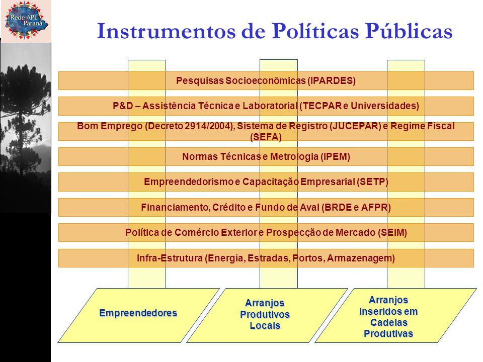 Empreendedores Arranjos inseridos em Cadeias Produtivas ArranjosProdutivosLocais Pesquisas Socioeconômicas (IPARDES) P&D – Assistência Técnica e Labor