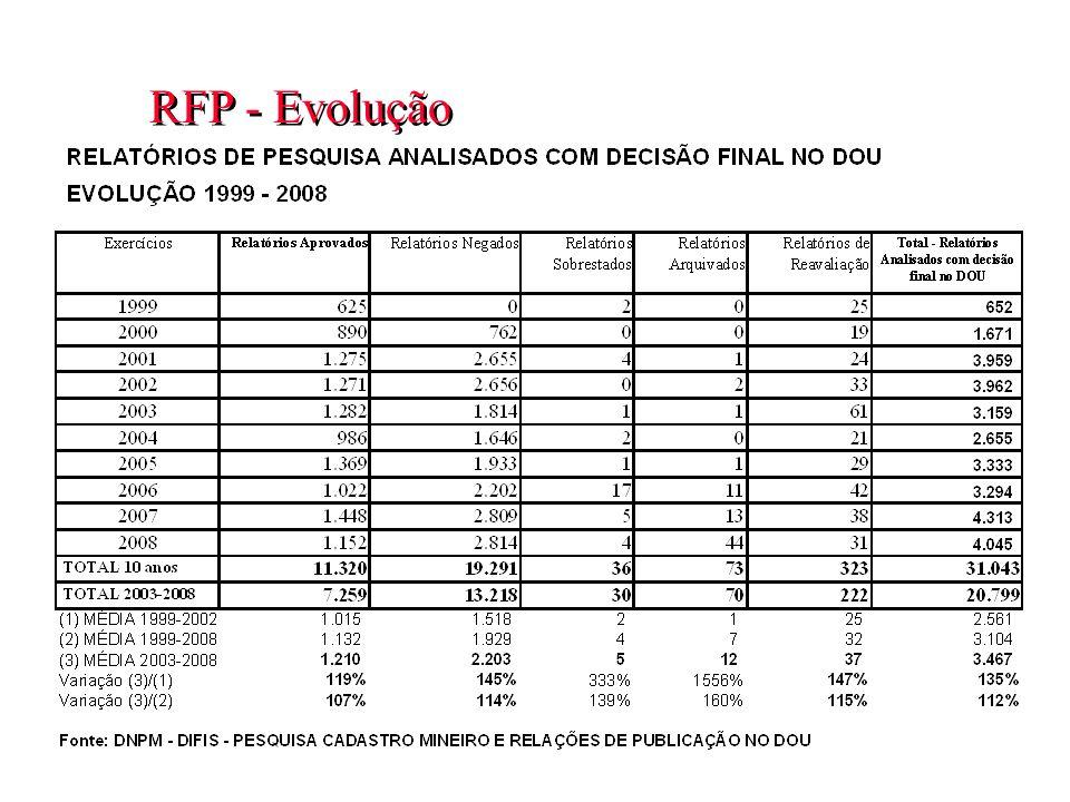 RFP - Evolução