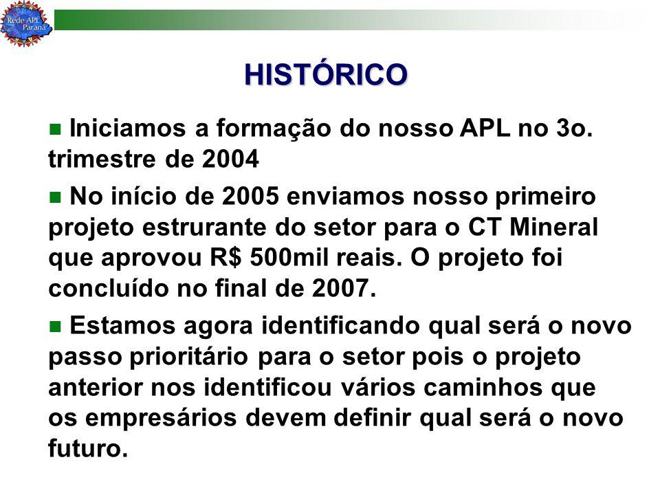 HISTÓRICO Iniciamos a formação do nosso APL no 3o. trimestre de 2004 No início de 2005 enviamos nosso primeiro projeto estrurante do setor para o CT M