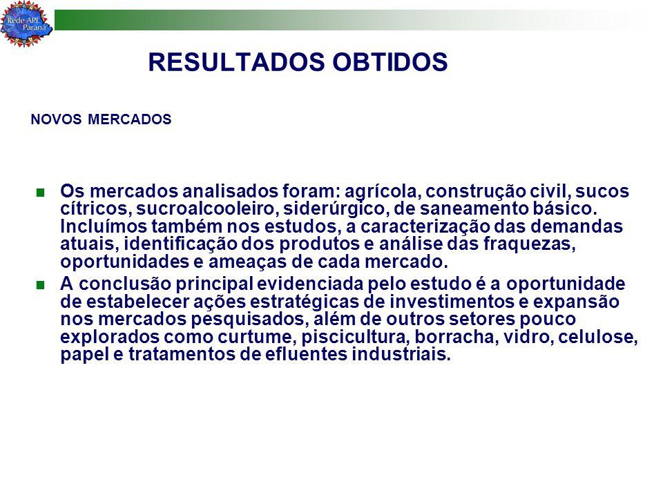 RESULTADOS OBTIDOS Os mercados analisados foram: agrícola, construção civil, sucos cítricos, sucroalcooleiro, siderúrgico, de saneamento básico. Inclu