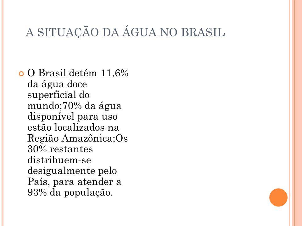 A SITUAÇÃO DA ÁGUA NO BRASIL O Brasil detém 11,6% da água doce superficial do mundo;70% da água disponível para uso estão localizados na Região Amazôn