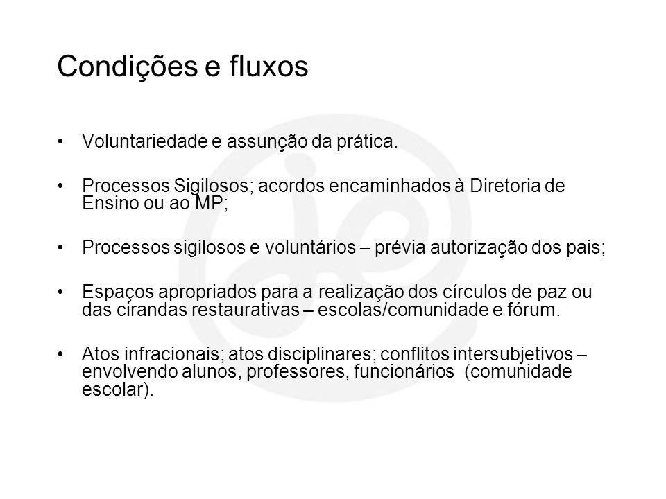 Condições e fluxos Voluntariedade e assunção da prática. Processos Sigilosos; acordos encaminhados à Diretoria de Ensino ou ao MP; Processos sigilosos