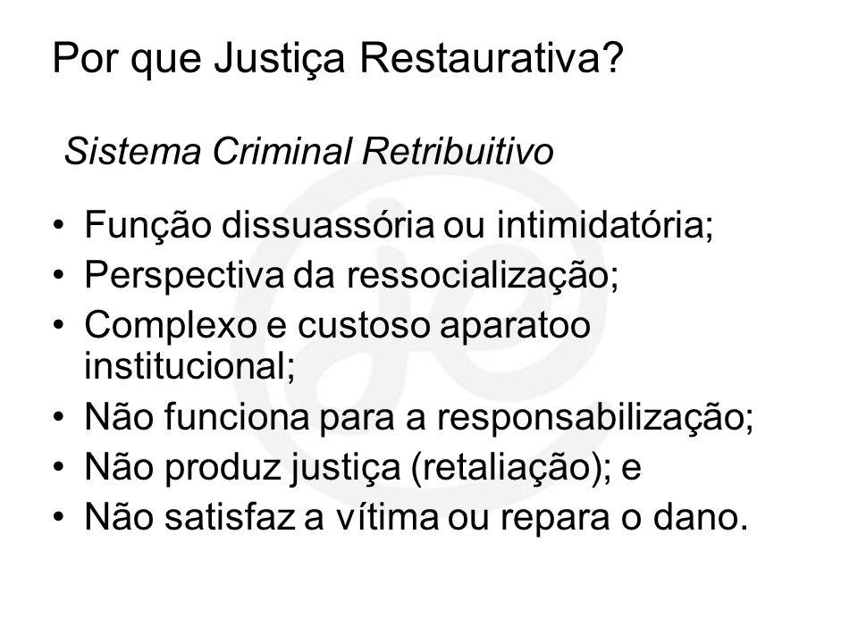 Por que Justiça Restaurativa? Sistema Criminal Retribuitivo Função dissuassória ou intimidatória; Perspectiva da ressocialização; Complexo e custoso a