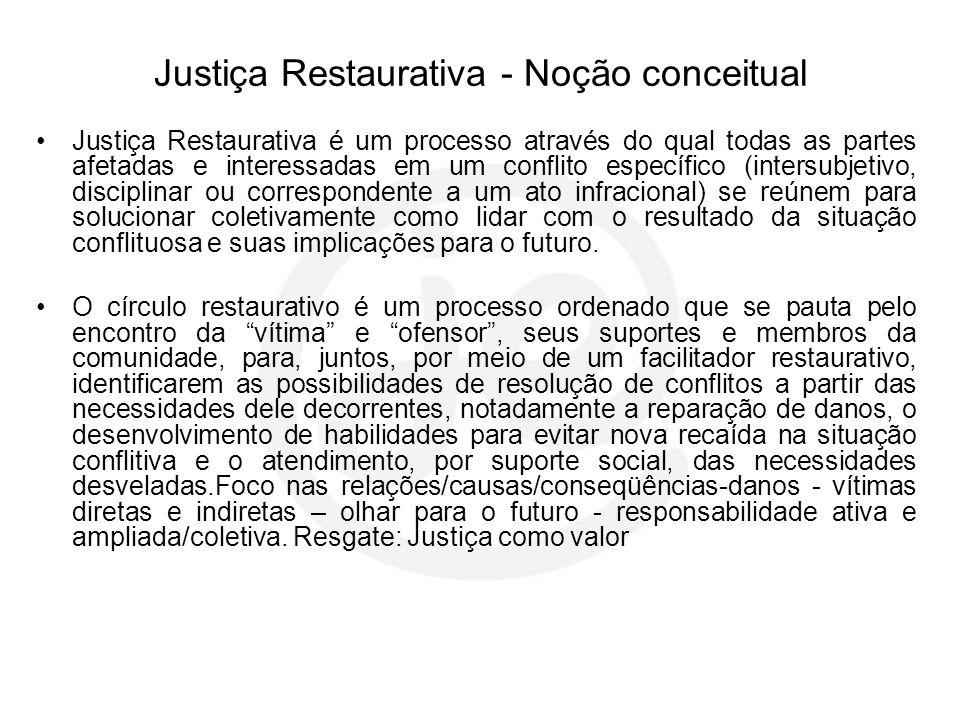 Justiça Restaurativa - Noção conceitual Justiça Restaurativa é um processo através do qual todas as partes afetadas e interessadas em um conflito espe