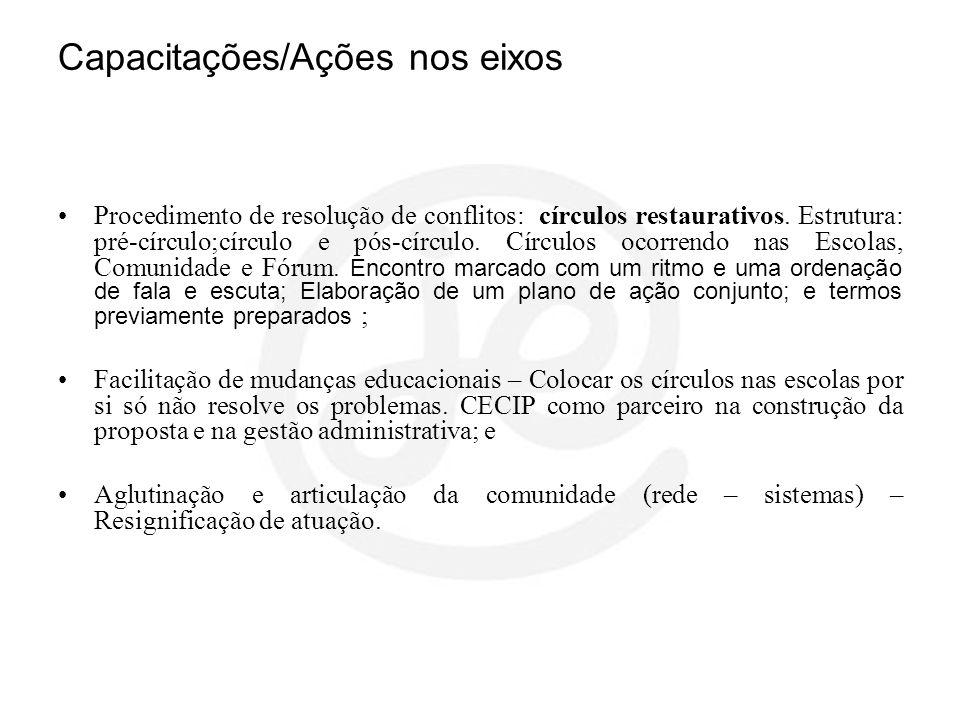 Capacitações/Ações nos eixos Procedimento de resolução de conflitos: círculos restaurativos. Estrutura: pré-círculo;círculo e pós-círculo. Círculos oc
