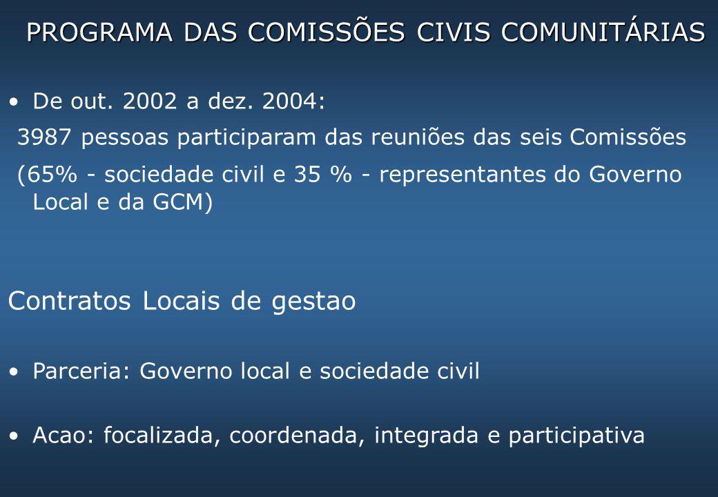 PROGRAMA DAS COMISSÕES CIVIS COMUNITÁRIAS De out. 2002 a dez. 2004: 3987 pessoas participaram das reuniões das seis Comissões (65% - sociedade civil e