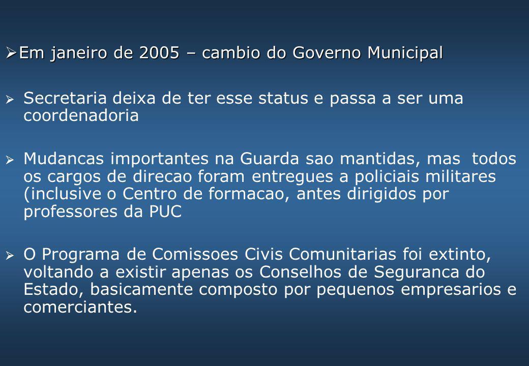  Em janeiro de 2005 – cambio do Governo Municipal  Secretaria deixa de ter esse status e passa a ser uma coordenadoria  Mudancas importantes na Gua