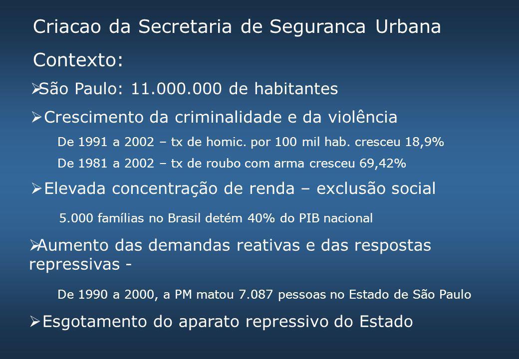 Criacao da Secretaria de Seguranca Urbana Contexto:  São Paulo: 11.000.000 de habitantes  Crescimento da criminalidade e da violência De 1991 a 2002