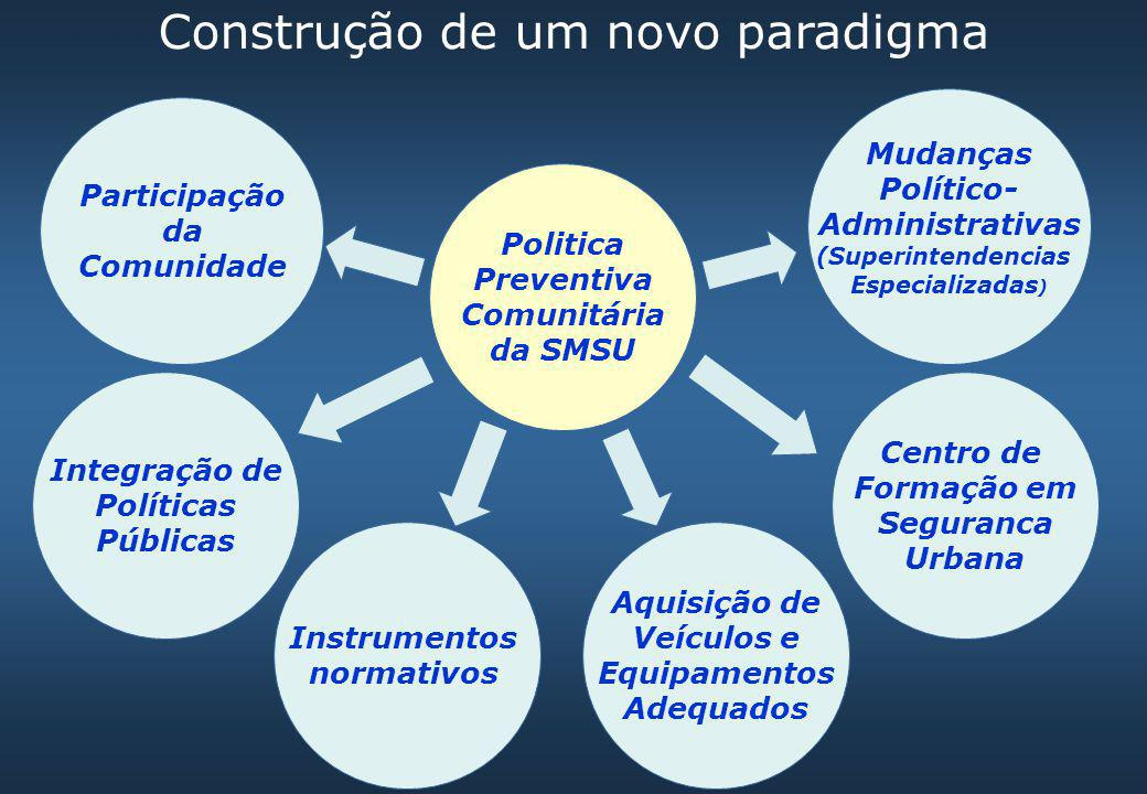 Construção de um novo paradigma Politica Preventiva Comunitária da SMSU Instrumentos normativos Integração de Políticas Públicas Participação da Comun