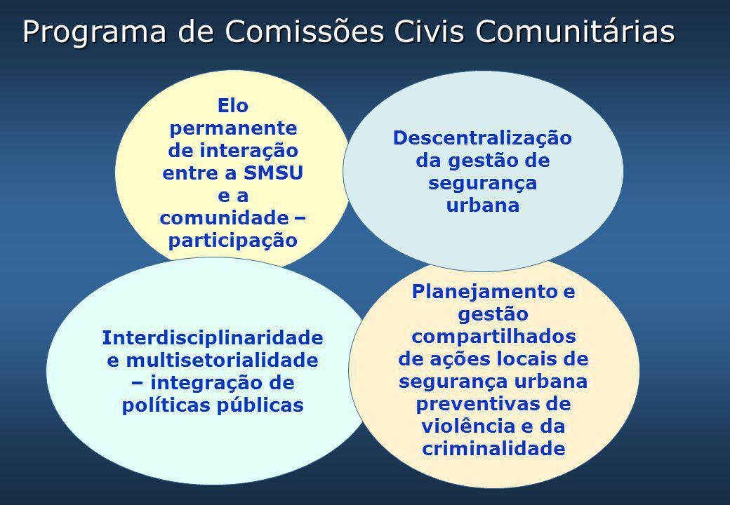 Programa de Comissões Civis Comunitárias Elo permanente de interação entre a SMSU e a comunidade – participação Interdisciplinaridade e multisetoriali