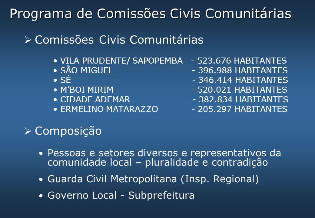 Programa de Comissões Civis Comunitárias  Comissões Civis Comunitárias VILA PRUDENTE/ SAPOPEMBA - 523.676 HABITANTES SÃO MIGUEL - 396.988 HABITANTES