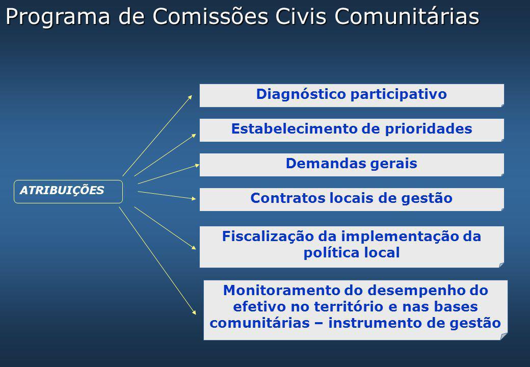ATRIBUIÇÕES Diagnóstico participativo Estabelecimento de prioridades Demandas gerais Contratos locais de gestão Fiscalização da implementação da polít