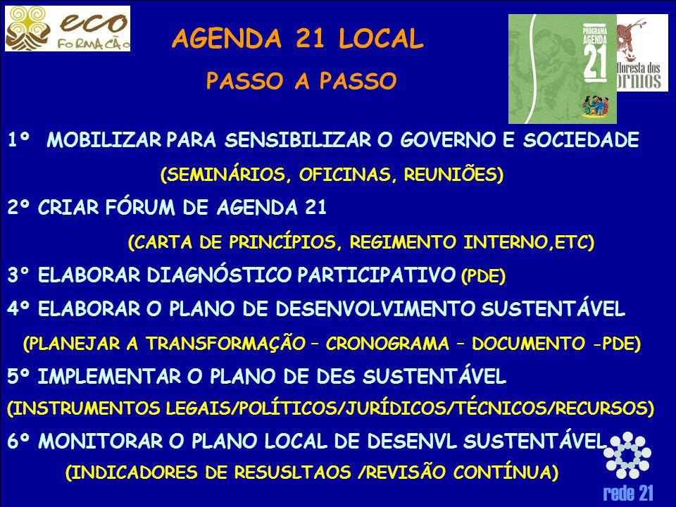 rede 21 AGENDA 21 LOCAL PASSO A PASSO 1º MOBILIZAR PARA SENSIBILIZAR O GOVERNO E SOCIEDADE (SEMINÁRIOS, OFICINAS, REUNIÕES) 2º CRIAR FÓRUM DE AGENDA 21 (CARTA DE PRINCÍPIOS, REGIMENTO INTERNO,ETC) 3° ELABORAR DIAGNÓSTICO PARTICIPATIVO (PDE) 4º ELABORAR O PLANO DE DESENVOLVIMENTO SUSTENTÁVEL (PLANEJAR A TRANSFORMAÇÃO – CRONOGRAMA – DOCUMENTO -PDE) 5º IMPLEMENTAR O PLANO DE DES SUSTENTÁVEL (INSTRUMENTOS LEGAIS/POLÍTICOS/JURÍDICOS/TÉCNICOS/RECURSOS) 6º MONITORAR O PLANO LOCAL DE DESENVL SUSTENTÁVEL (INDICADORES DE RESUSLTAOS /REVISÃO CONTÍNUA)