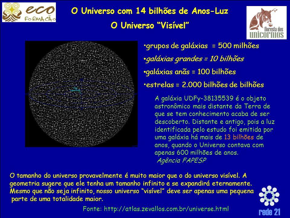 rede 21 O Universo com 14 bilhões de Anos-Luz O Universo Visível grupos de galáxias = 500 milhões galáxias grandes = 10 bilhões galáxias anãs = 100 bilhões estrelas = 2.000 bilhões de bilhões Fonte: http://atlas.zevallos.com.br/universe.html O tamanho do universo provavelmente é muito maior que o do universo visível.