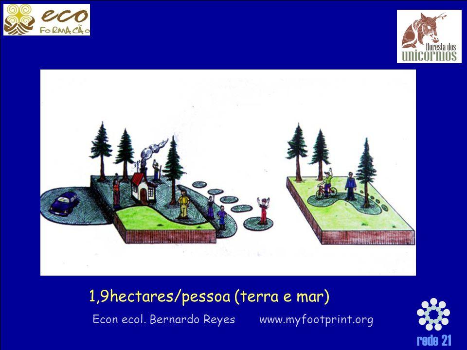 1,9hectares/pessoa (terra e mar) Econ ecol. Bernardo Reyes www.myfootprint.org