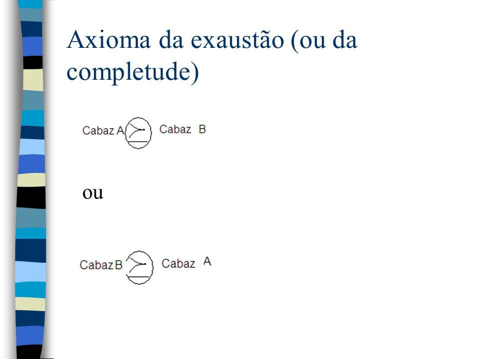 Axioma da exaustão (ou da completude) ou