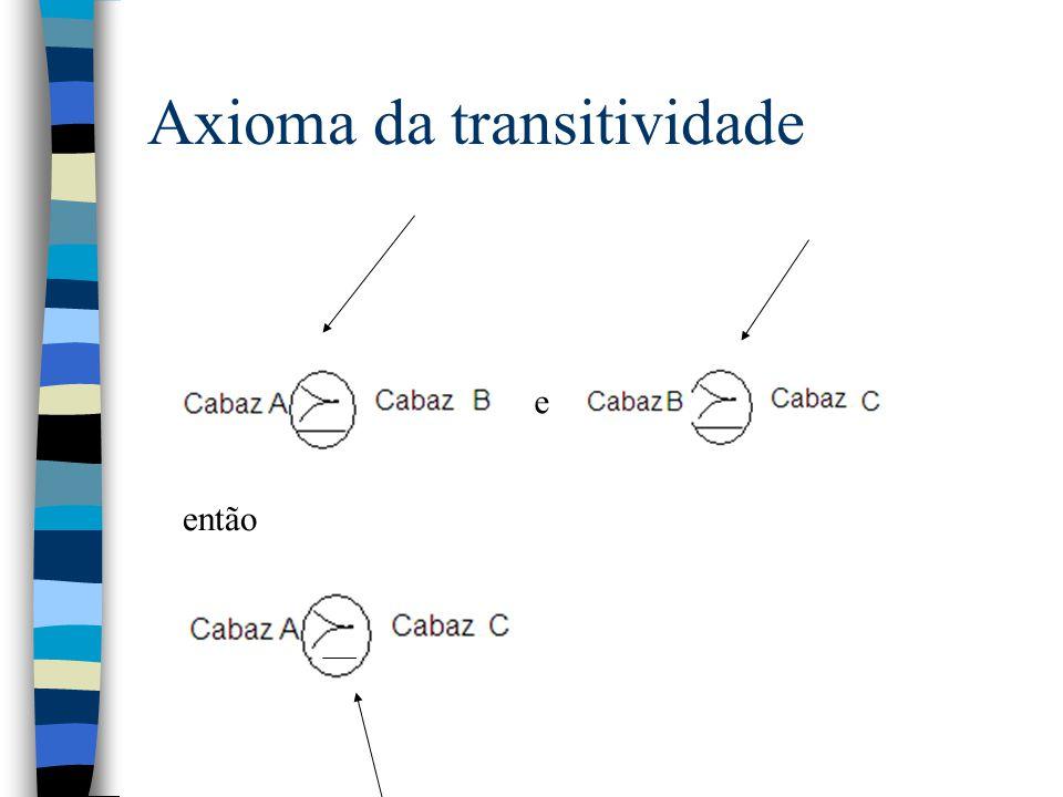 Axioma da transitividade e então