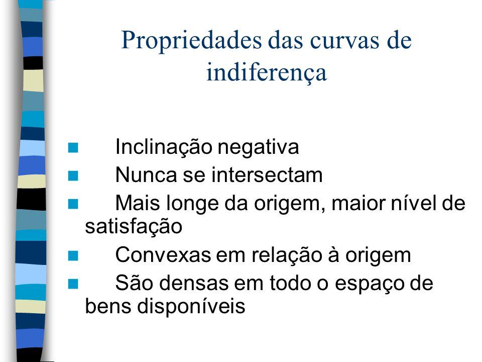 Propriedades das curvas de indiferença Inclinação negativa Nunca se intersectam Mais longe da origem, maior nível de satisfação Convexas em relação à