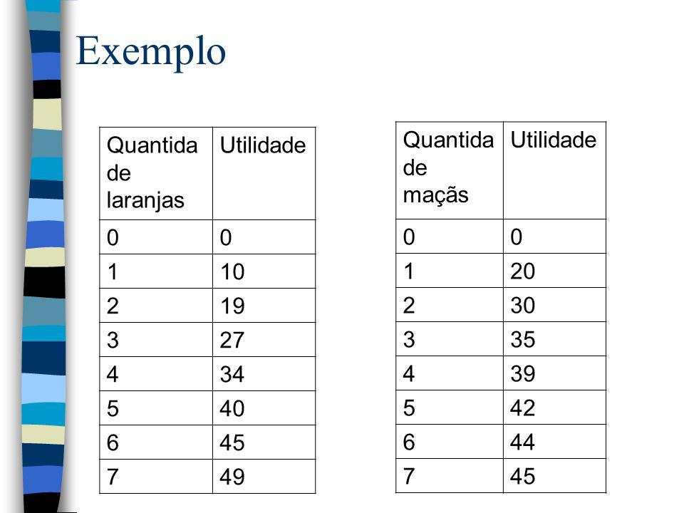Exemplo Quantida de laranjas Utilidade 00 110 219 327 434 540 645 749 Quantida de maçãs Utilidade 00 120 230 335 439 542 644 745