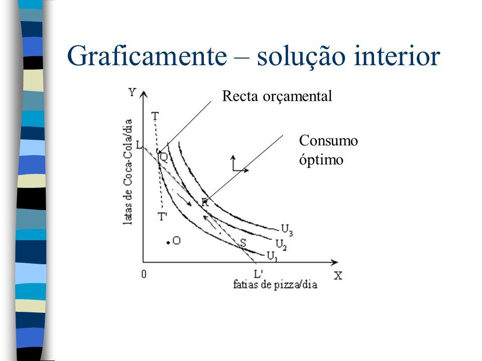 Graficamente – solução interior Consumo óptimo Recta orçamental